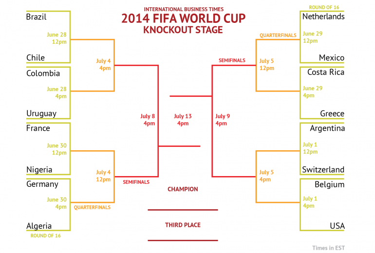 world_cup_2014_roundOf16_bracket